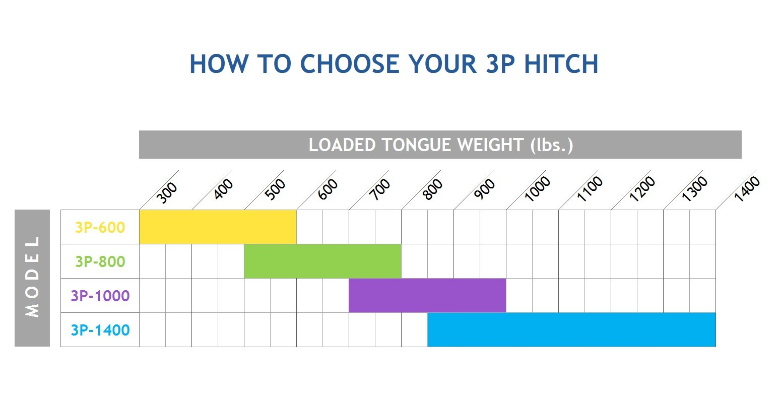 chart-how-to-choose-your-3p-hitch-2